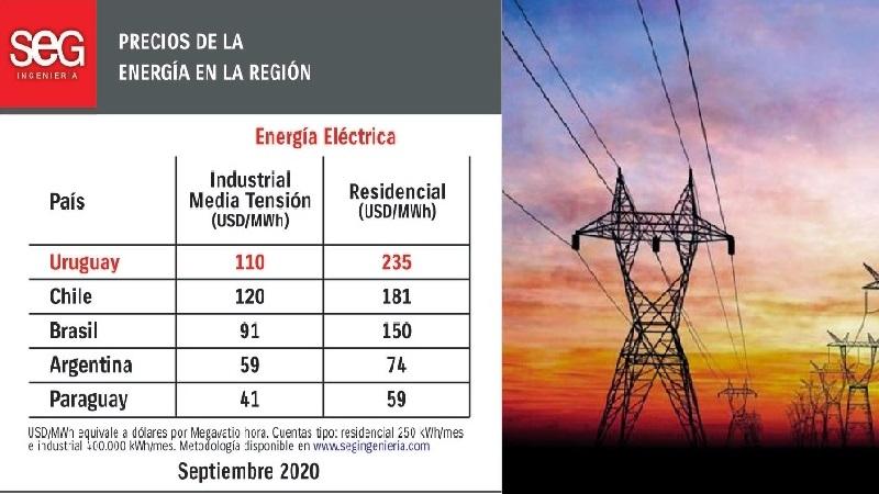Uruguay, Chile y Brasil: Los países con las tarifas más caras para cargar vehículos eléctricos en Casa