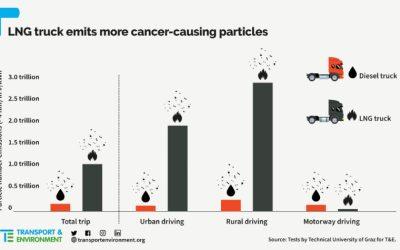 """Estudio desmiente fabricantes de camiones a gas: """"Contaminan igual que los diésel"""""""